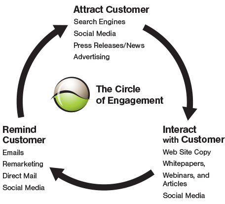 Attract Customer, Interact with Customer, Remind Customer