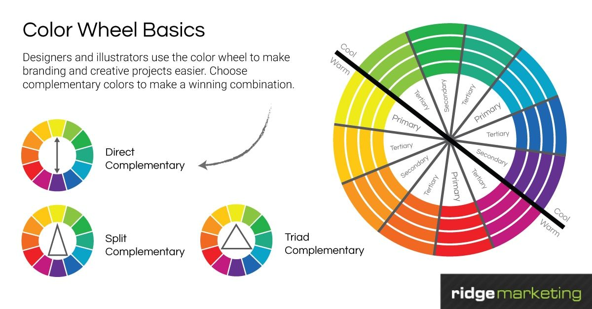 Designers and illustrators use the color wheel to see which direct, split or triad complimentary colors are right for their projects.